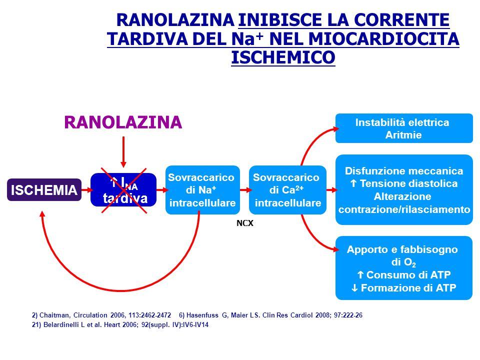 Test da sforzo a 8 mesi nei pazienti con angina cronica del MERLIN-TIMI 36 Ranolazina (n=1190) 0.002477±7508±7Tempo all'esordio di angina (sec.) 0.003479±7509±7Tempo al sottoslivellamento di 1 mm dell'ST (sec.) 0.002482±7514±7Durata totale (sec.) Valore p Placebo (n=1173) 13) Wilson SR, et al.