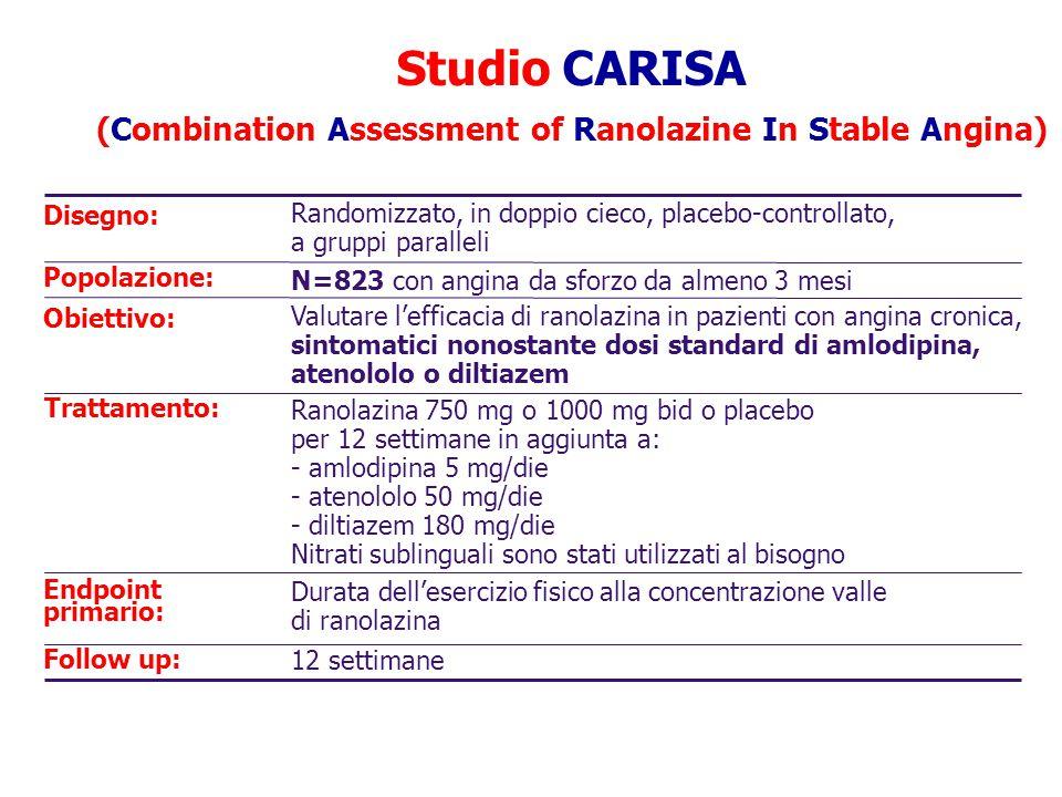 ETT Settimane Placebo bid Ranolazina 750 mg bid Ranolazina 1000 mg bid 2 6 12-20 Randomizzazione Pazienti eleggibili stratificati in base al trattamento anti-angina di fondo: Atenololo 50 mg qd (43%) Amlodipina 5 mg qd (31%) Diltiazem 180 mg qd (26%) Valle Valle/Picco 5) Elaborato da Chaitman JAMA 2004; 291:303-316 Disegno dello studio CARISA (Combination Assessment of Ranolazine In Stable Angina)