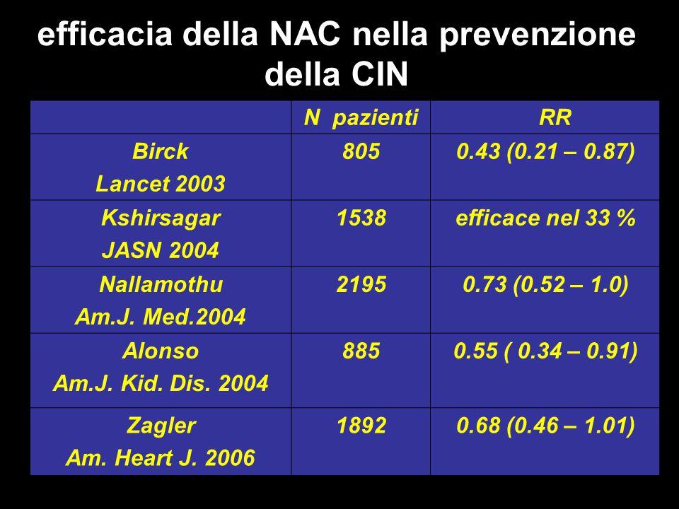N pazienti RR Birck Lancet 2003 8050.43 (0.21 – 0.87) Kshirsagar JASN 2004 1538efficace nel 33 % Nallamothu Am.J. Med.2004 21950.73 (0.52 – 1.0) Alons