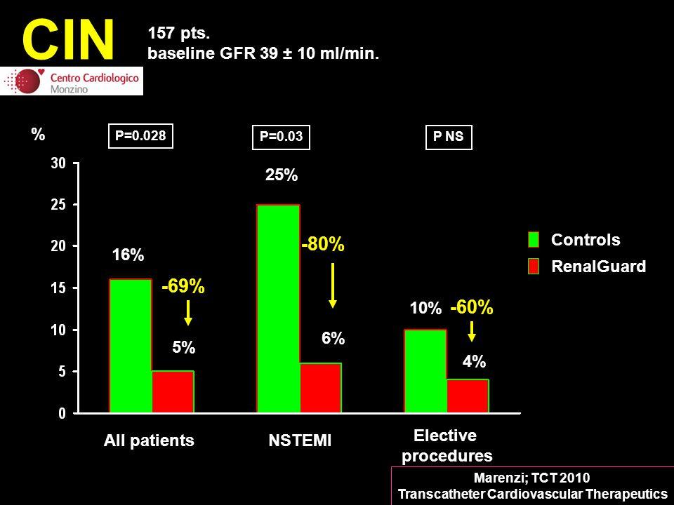 CIN 157 pts. baseline GFR 39 ± 10 ml/min. Controls RenalGuard % All patientsNSTEMI Elective procedures 16% 5% 6% 10% 25% P=0.028 4% P=0.03P NS -69% -8