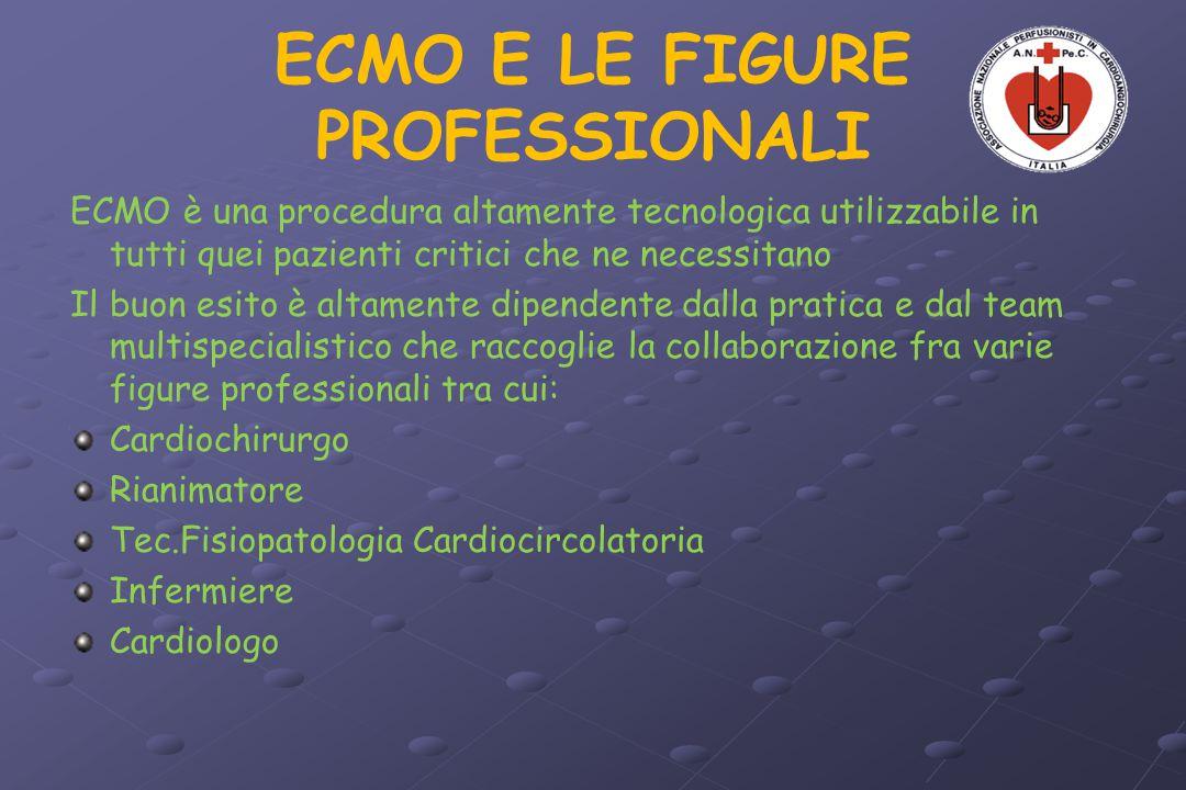 ECMO E LE FIGURE PROFESSIONALI ECMO è una procedura altamente tecnologica utilizzabile in tutti quei pazienti critici che ne necessitano Il buon esito