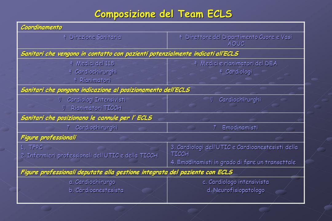 Composizione del Team ECLS Coordinamento キ  Direzione Sanitaria キ  Direttore del Dipartimento Cuore e Vasi AOUC Sanitari che vengono in contatto c