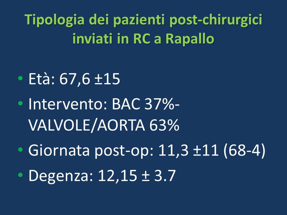 Tipologia dei pazienti post-chirurgici inviati in RC a Rapallo Età: 67,6 ±15 Intervento: BAC 37%- VALVOLE/AORTA 63% Giornata post-op: 11,3 ±11 (68-4)