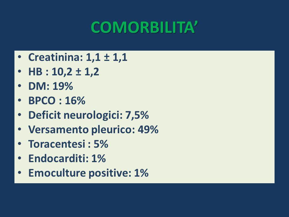 COMORBILITA' Creatinina: 1,1 ± 1,1 HB : 10,2 ± 1,2 DM: 19% BPCO : 16% Deficit neurologici: 7,5% Versamento pleurico: 49% Toracentesi : 5% Endocarditi: