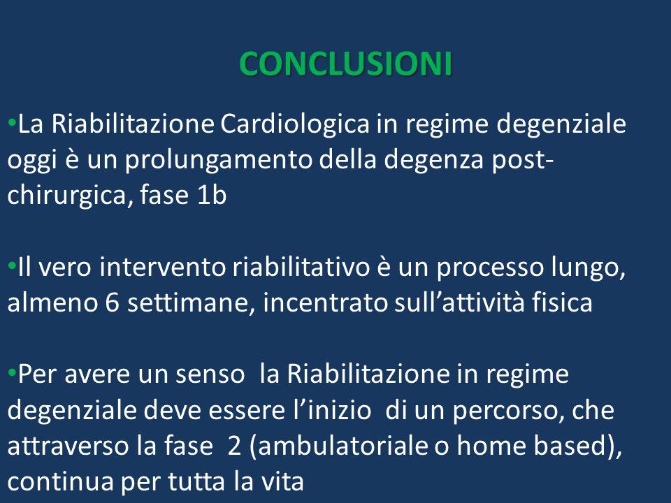 CONCLUSIONI La Riabilitazione Cardiologica in regime degenziale oggi è un prolungamento della degenza post- chirurgica, fase 1b Il vero intervento ria