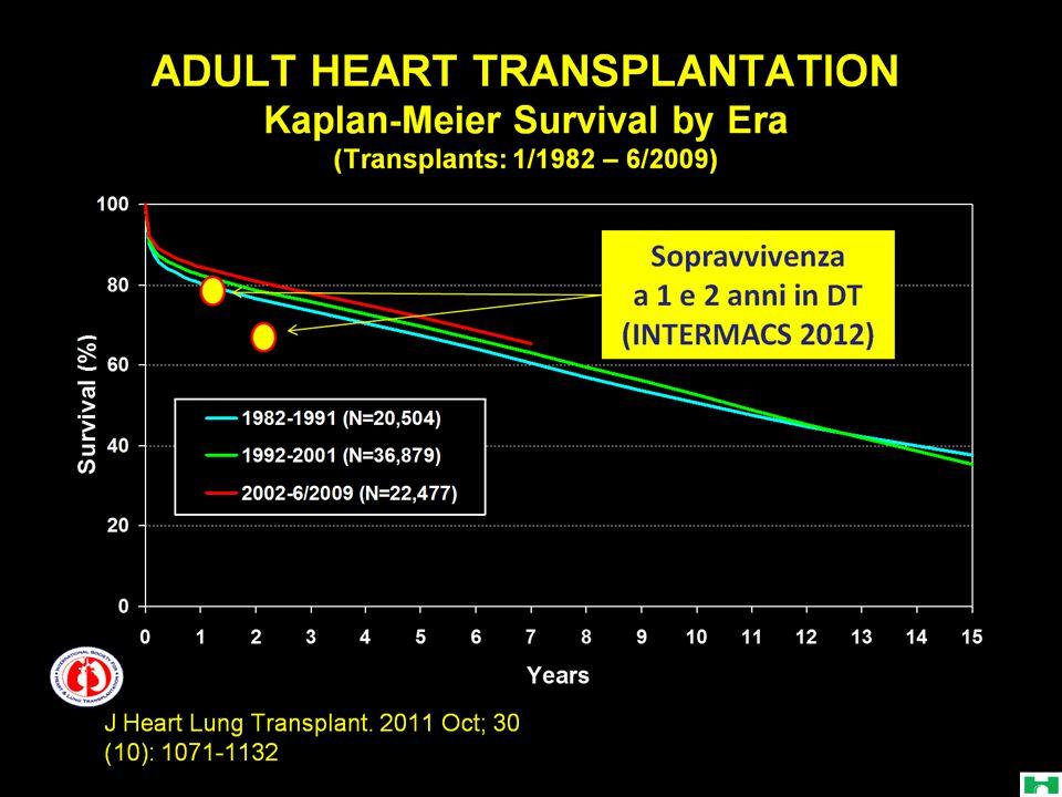 Changes in global health satisfaction: HTx vs LVAD Kugler C, J Heart Lung Transplant 2011