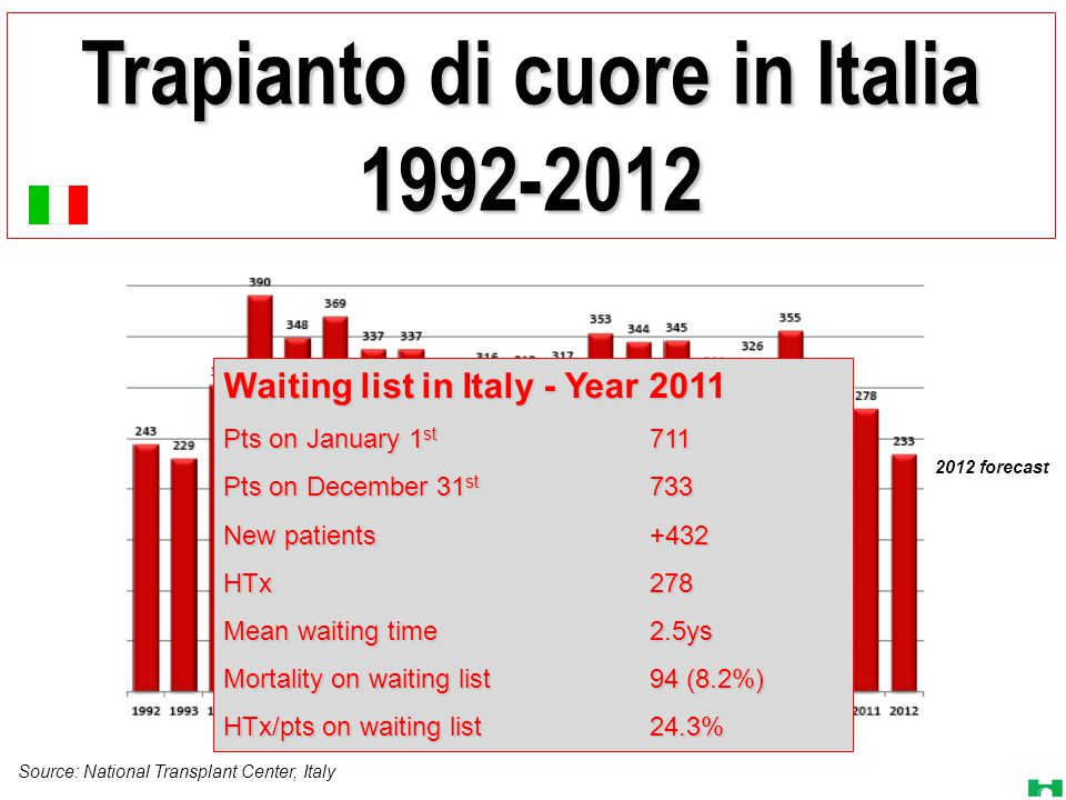 Trapianto di cuore in Italia 1992-2012 Source: National Transplant Center, Italy 2012 forecast Waiting list in Italy - Year 2011 Pts on January 1 st 711 Pts on December 31 st 733 New patients+432 HTx278 Mean waiting time2.5ys Mortality on waiting list94 (8.2%) HTx/pts on waiting list24.3%