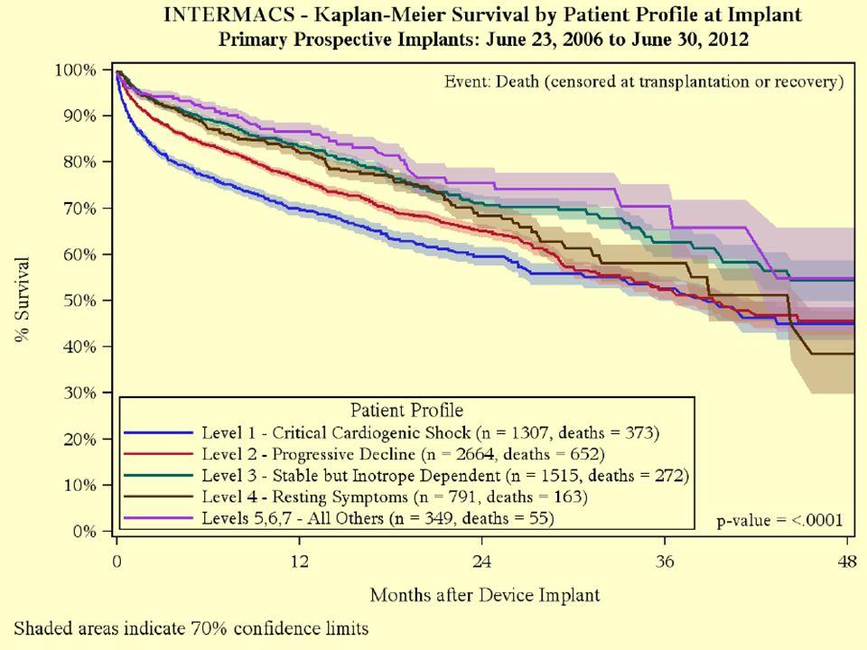 INTERMACS 1-2 INTERMACS 5-7 INTERMACS 3-4 Troppo tardi Mortalità eccessiva Troppo precoce Condizioni deteriorate Ampio vantaggio prognostico Eccesso di complicanze Scarso vantaggio prognostico ATTUALE CRITERIO DI INDICAZIONE