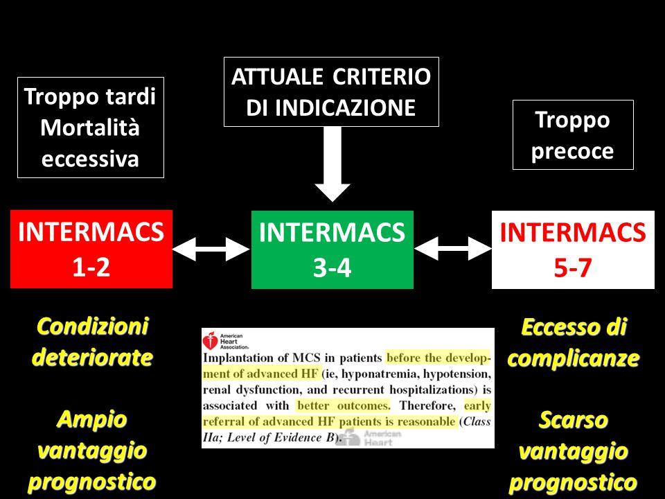 INTERMACS 1-2 INTERMACS 5-7 INTERMACS 3-4 Troppo tardi Mortalità eccessiva Troppo precoce ATTUALE CRITERIO DI INDICAZIONE