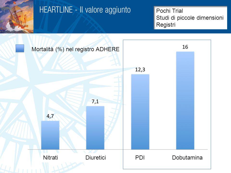 Levosimendan 26% Dobutamina 28% Levosimendan 12% Dobutamina 14% SURVIVE Max riduzione BNP
