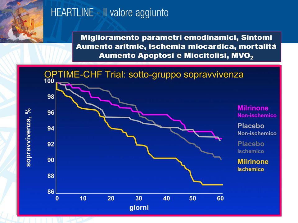 LEVOSIMENDAN IN DOSE RIPETUTA Ciclo infusione : 21- 28 gg con aggiustamento secondo BNP/clinica (media attuale = 34.8 ± 3.5 gg) Ciclo infusione : 21- 28 gg con aggiustamento secondo BNP/clinica (media attuale = 34.8 ± 3.5 gg) Follow – up attuale : 28.5 mesi (6 – 36 ) Follow – up attuale : 28.5 mesi (6 – 36 ) Media giorni di ricovero/ciclo = 1.2 ± 1 Media giorni di ricovero/ciclo = 1.2 ± 1 Valutazione dati : Valutazione dati :  6 mesi storici vs primi 6 mesi di intervento  Mortalità e morbilità attuariali Durata della terapia ?