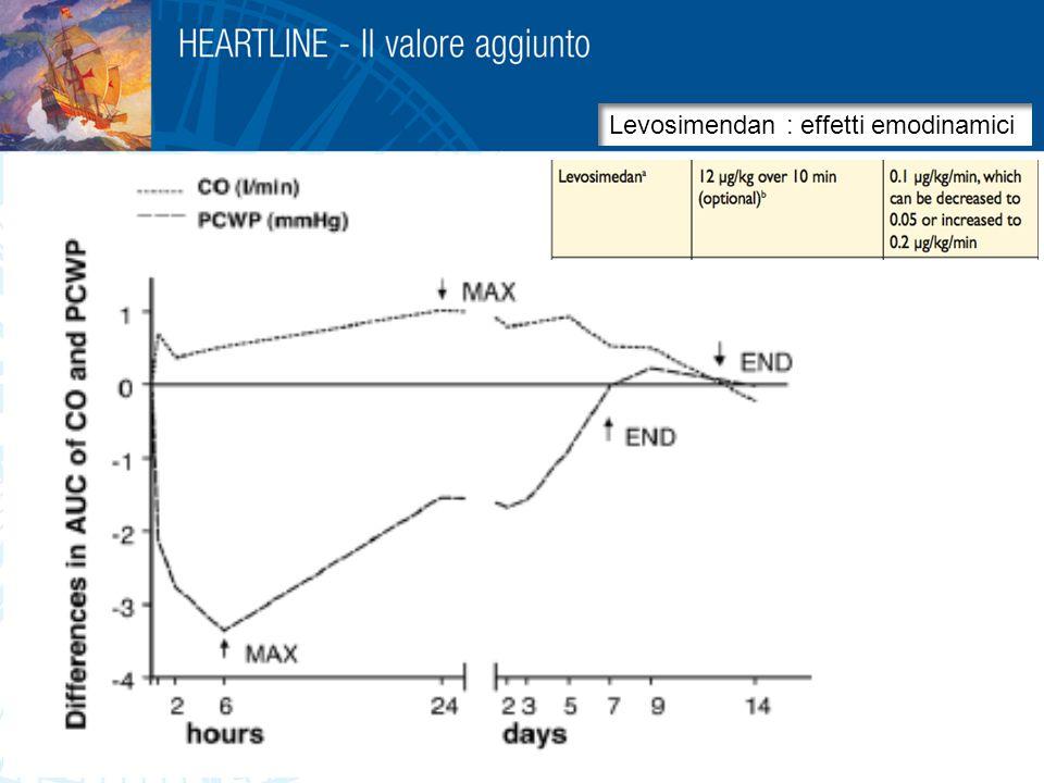 Infusione ripetuta ogni 3-4 w o secondo BNP 31   Levosimendan Dobutamine (Effetti infusione singola 24 h OR-1896 Non interferenza (sinergia) con β – blocco Effetto antiapoptotico Effetto sul preconditioning Riduzione stunning e hibernation Miglioramento emodinamico persistente Non aumento MVO 2 Levosimendan in infusione ripetuta 7 14 Effetto emodinamico