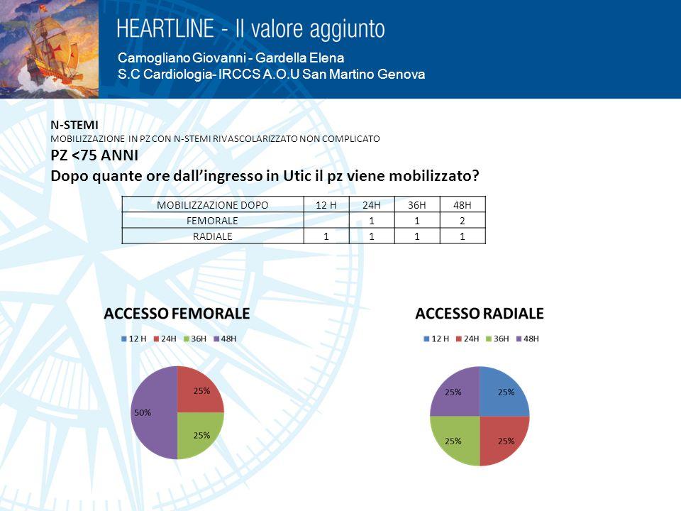 Camogliano Giovanni - Gardella Elena S.C Cardiologia- IRCCS A.O.U San Martino Genova MOBILIZZAZIONE DOPO12 H24H36H48H FEMORALE112 RADIALE1111 N-STEMI
