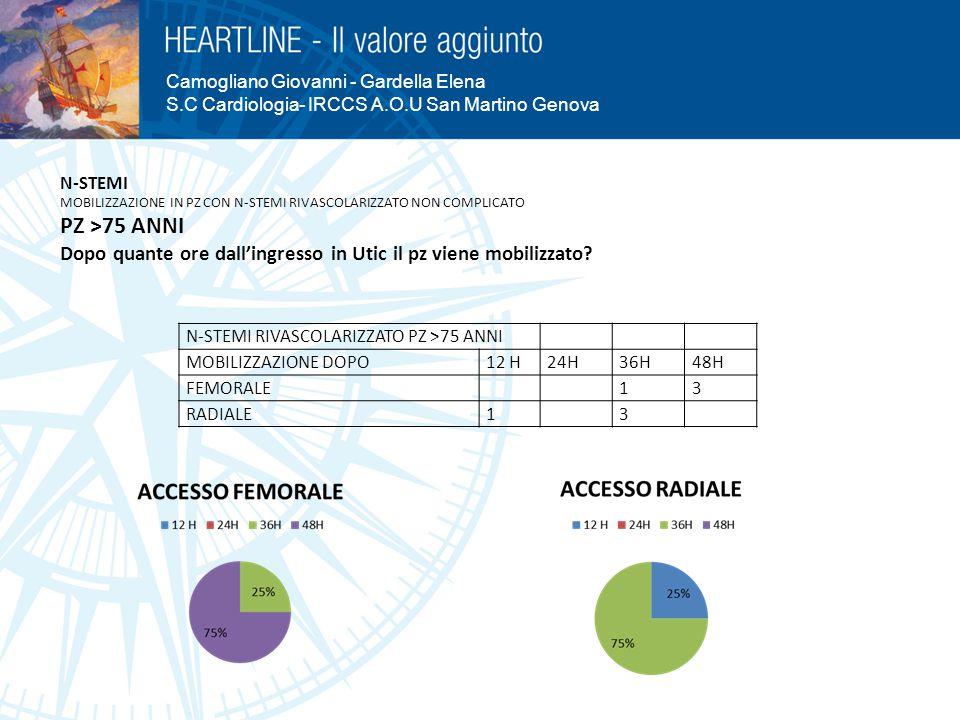 Camogliano Giovanni - Gardella Elena S.C Cardiologia- IRCCS A.O.U San Martino Genova N-STEMI MOBILIZZAZIONE IN PZ CON N-STEMI RIVASCOLARIZZATO NON COM