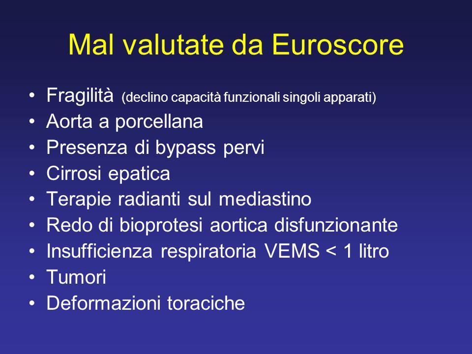 Mal valutate da Euroscore Fragilità (declino capacità funzionali singoli apparati) Aorta a porcellana Presenza di bypass pervi Cirrosi epatica Terapie