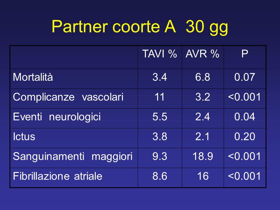 Partner coorte A 30 gg TAVI %AVR %P Mortalità3.46.80.07 Complicanze vascolari113.2<0.001 Eventi neurologici5.52.40.04 Ictus3.82.10.20 Sanguinamenti ma