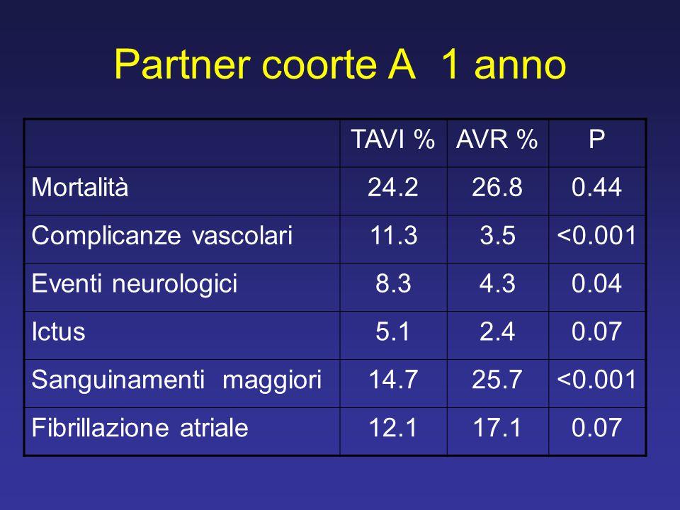Partner coorte A 1 anno TAVI %AVR %P Mortalità24.226.80.44 Complicanze vascolari11.33.5<0.001 Eventi neurologici8.34.30.04 Ictus5.12.40.07 Sanguinamen