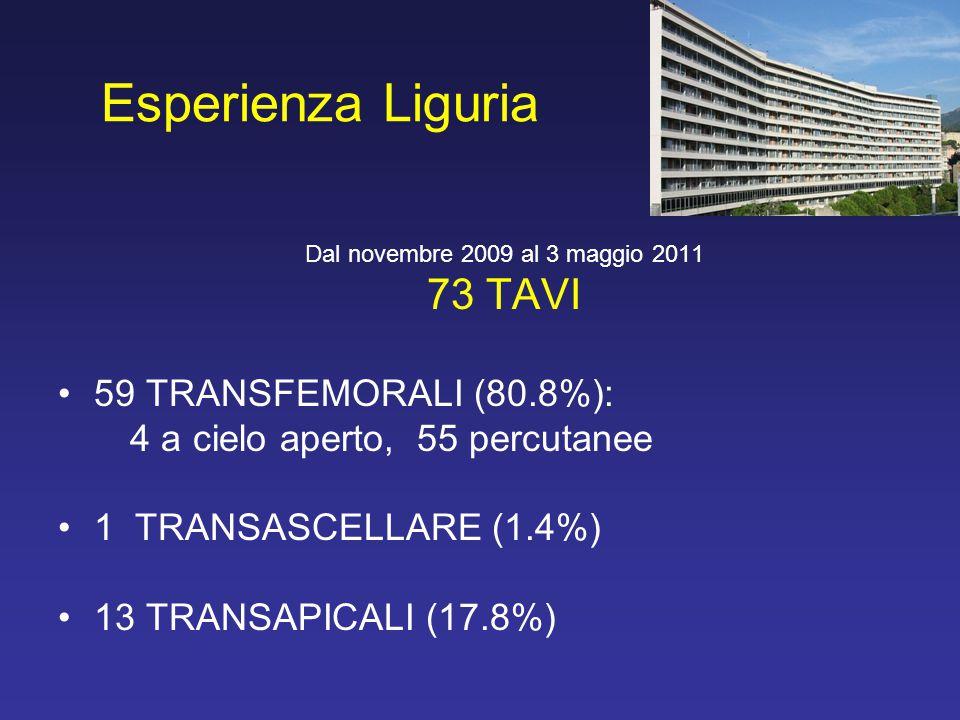 Esperienza Liguria Dal novembre 2009 al 3 maggio 2011 73 TAVI 59 TRANSFEMORALI (80.8%): 4 a cielo aperto, 55 percutanee 1 TRANSASCELLARE (1.4%) 13 TRA