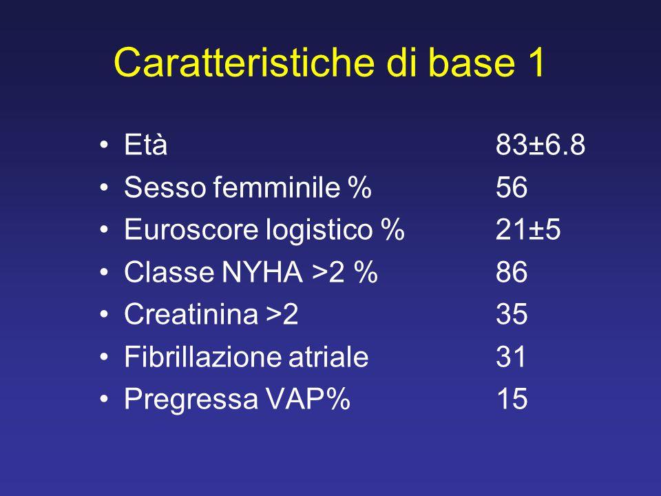 Caratteristiche di base 1 Età83±6.8 Sesso femminile %56 Euroscore logistico %21±5 Classe NYHA >2 %86 Creatinina >235 Fibrillazione atriale 31 Pregress