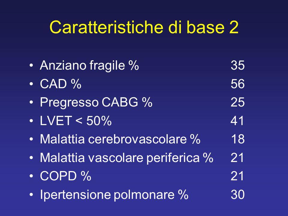 Caratteristiche di base 2 Anziano fragile %35 CAD %56 Pregresso CABG %25 LVET < 50%41 Malattia cerebrovascolare %18 Malattia vascolare periferica %21