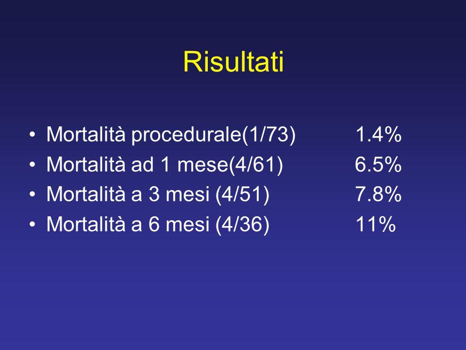 Risultati Mortalità procedurale(1/73)1.4% Mortalità ad 1 mese(4/61)6.5% Mortalità a 3 mesi (4/51)7.8% Mortalità a 6 mesi (4/36)11%