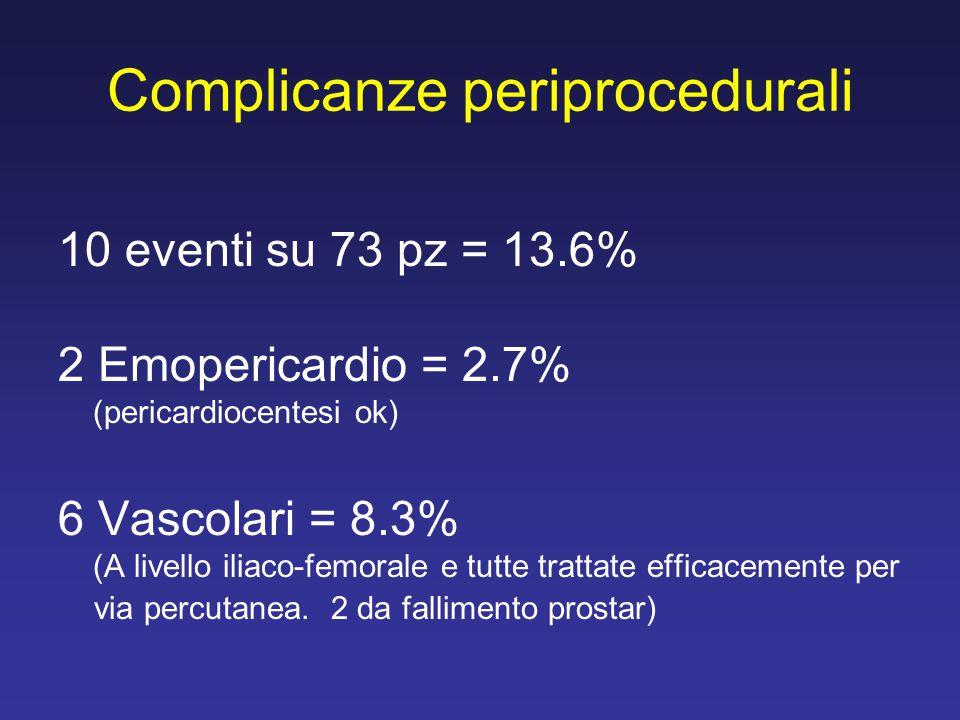 Complicanze periprocedurali 10 eventi su 73 pz = 13.6% 2 Emopericardio = 2.7% (pericardiocentesi ok) 6 Vascolari = 8.3% (A livello iliaco-femorale e t