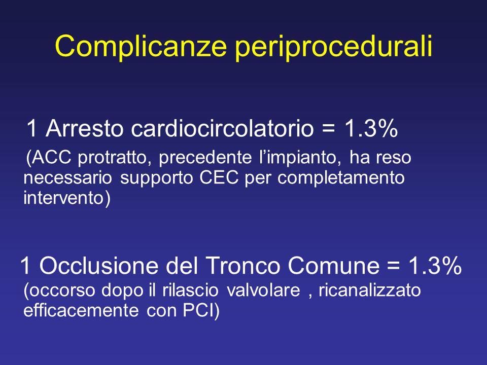 Complicanze periprocedurali 1 Arresto cardiocircolatorio = 1.3% (ACC protratto, precedente l'impianto, ha reso necessario supporto CEC per completamen