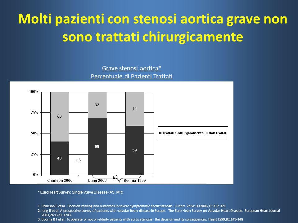 Molti pazienti con stenosi aortica grave non sono trattati chirurgicamente Grave stenosi aortica* Percentuale di Pazienti Trattati * EuroHeart Survey: