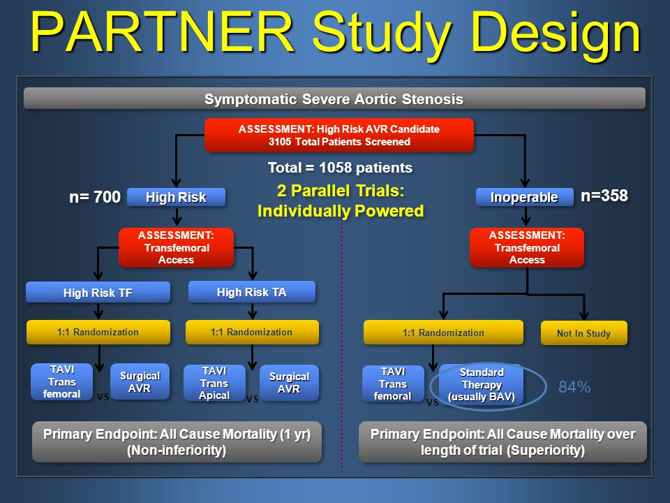 Symptomatic Severe Aortic Stenosis ASSESSMENT: High Risk AVR Candidate 3105 Total Patients Screened ASSESSMENT: High Risk AVR Candidate 3105 Total Patients Screened PARTNER Study Design High Risk TA ASSESSMENT: Transfemoral Access TAVITrans femoralTAVITrans Surgical AVR High Risk TF Primary Endpoint: All Cause Mortality (1 yr) (Non-inferiority) TAVITransApicalTAVITransApical Surgical AVR 1:1 Randomization VS Standard Therapy (usually BAV) Standard Therapy (usually BAV) ASSESSMENT: Transfemoral Access Not In Study TAVITransfemoralTAVITransfemoral Primary Endpoint: All Cause Mortality over length of trial (Superiority) 1:1 Randomization VS Total = 1058 patients 2 Parallel Trials: Individually Powered High Risk n= 700 InoperableInoperable n=358 84%