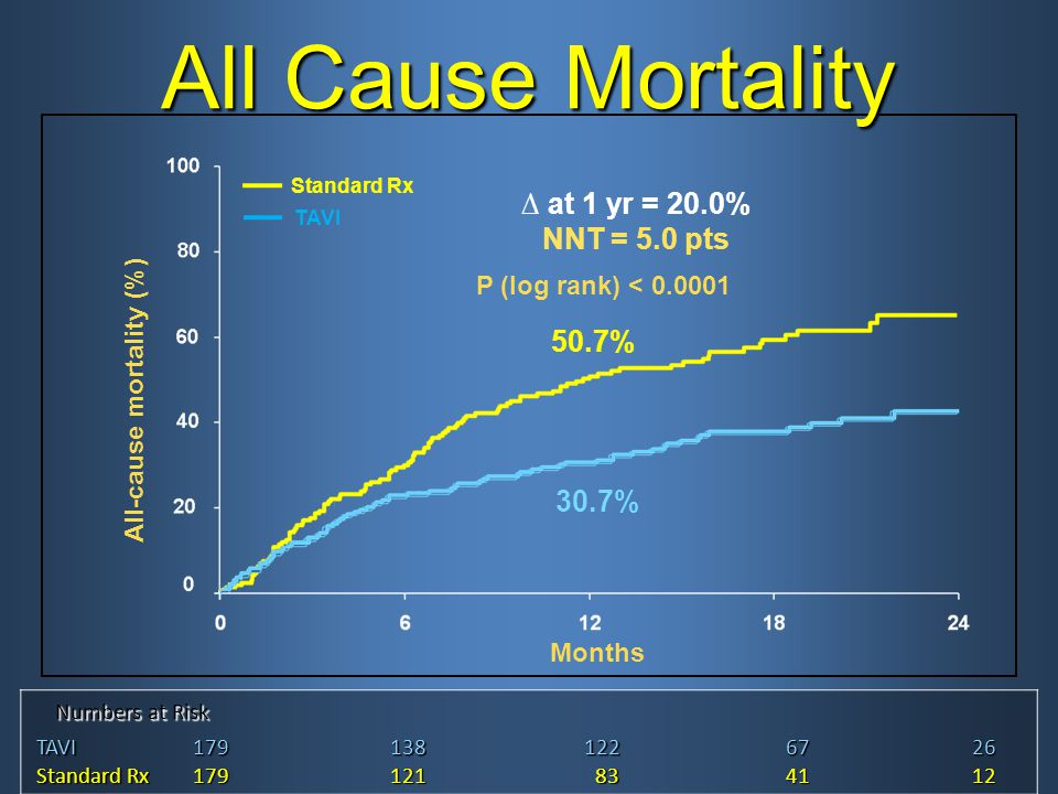 All Cause Mortality Numbers at Risk Numbers at Risk TAVI TAVI1791381226726 Standard Rx Standard Rx179121 83 834112 Standard Rx TAVI All-cause mortality (%) Months ∆ at 1 yr = 20.0% NNT = 5.0 pts 50.7% 30.7% P (log rank) < 0.0001