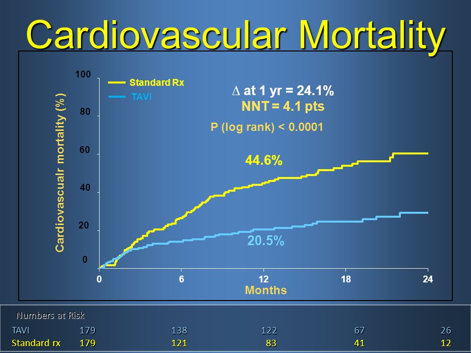 Cardiovascular Mortality Numbers at Risk Numbers at Risk TAVI TAVI1791381226726 Standard rx Standard rx179121 83 834112 Standard Rx TAVI Cardiovascualr mortality (%) Months 0 20 40 60 80 100 ∆ at 1 yr = 24.1% NNT = 4.1 pts 44.6% 20.5% P (log rank) < 0.0001