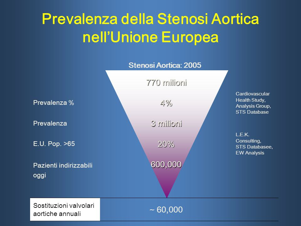 Prevalenza della Stenosi Aortica nell'Unione Europea 770 milioni Prevalenza %4% Cardiovascular Health Study, Analysis Group, STS Database Prevalenza 3 milioni E.U.