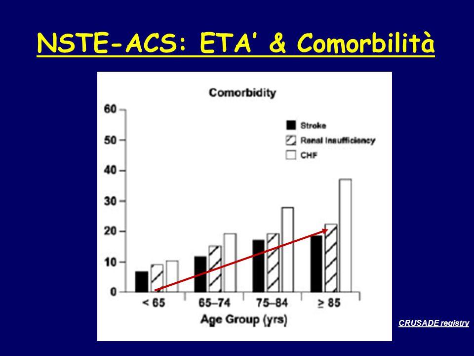 NSTE-ACS: ETA' & Comorbilità CRUSADE registry