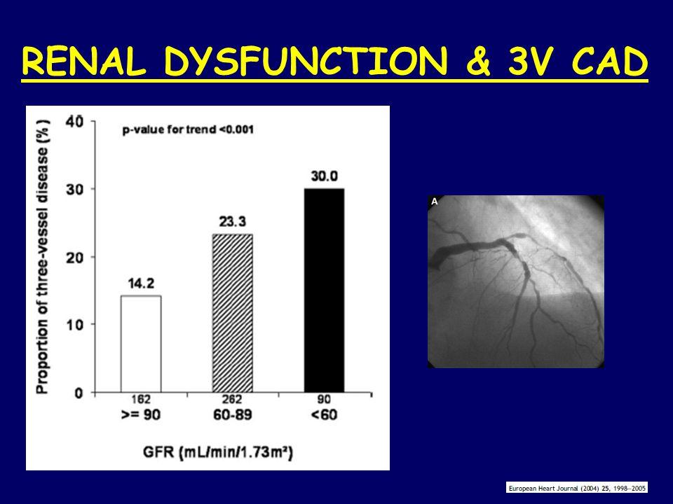 RENAL DYSFUNCTION & 3V CAD