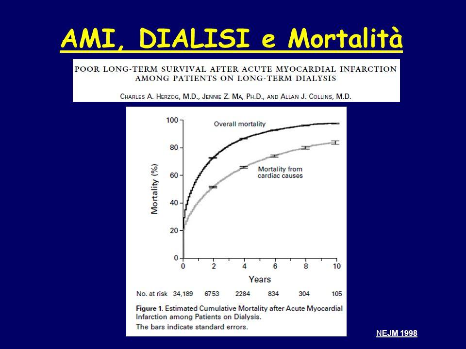 AMI, DIALISI e Mortalità NEJM 1998