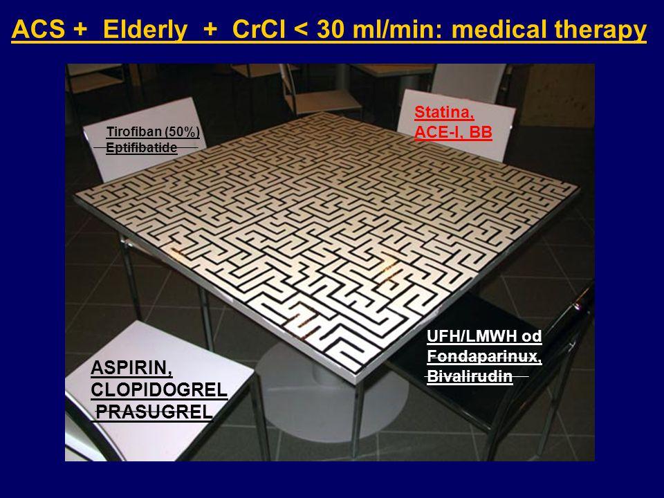 ACS + Elderly + CrCl < 30 ml/min: medical therapy UFH/LMWH od Fondaparinux, Bivalirudin Tirofiban (50%) Eptifibatide Statina, ACE-I, BB ASPIRIN, CLOPIDOGREL PRASUGREL