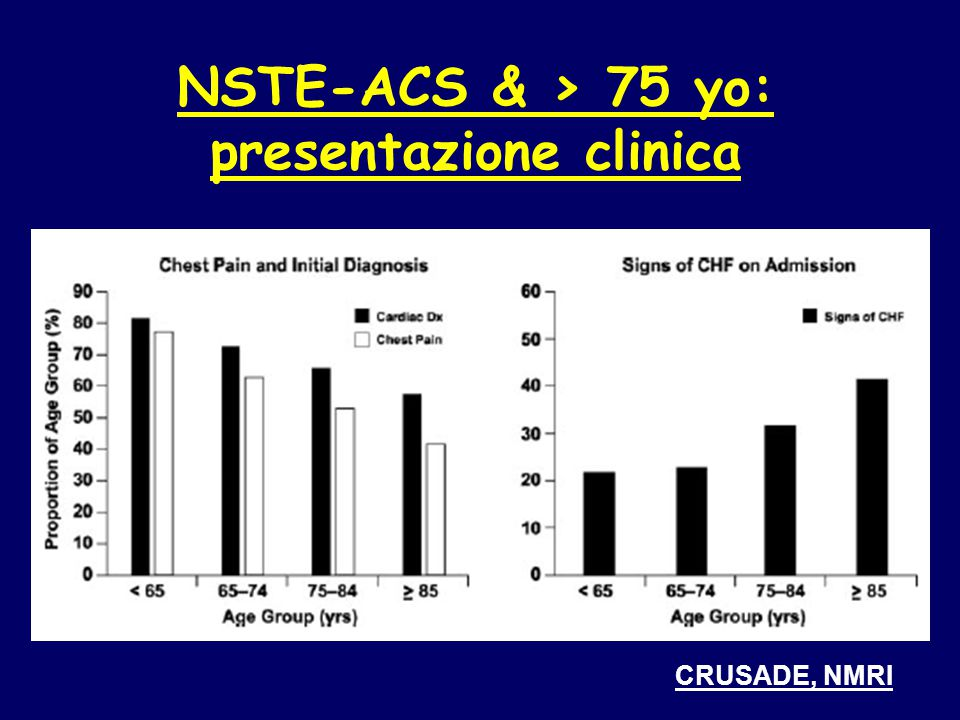 NSTE-ACS & > 75 yo: presentazione clinica CRUSADE, NMRI