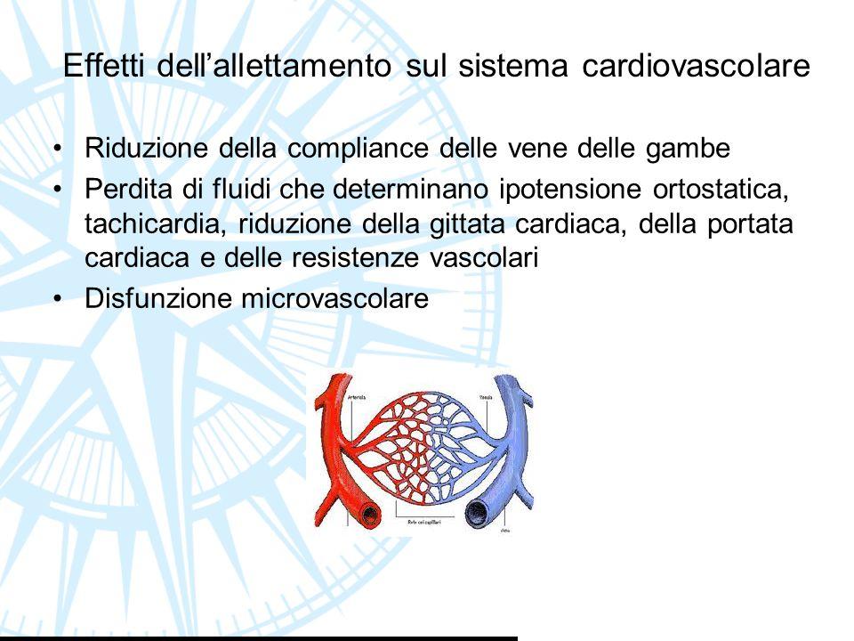 Effetti dell'allettamento sul sistema cardiovascolare Riduzione della compliance delle vene delle gambe Perdita di fluidi che determinano ipotensione