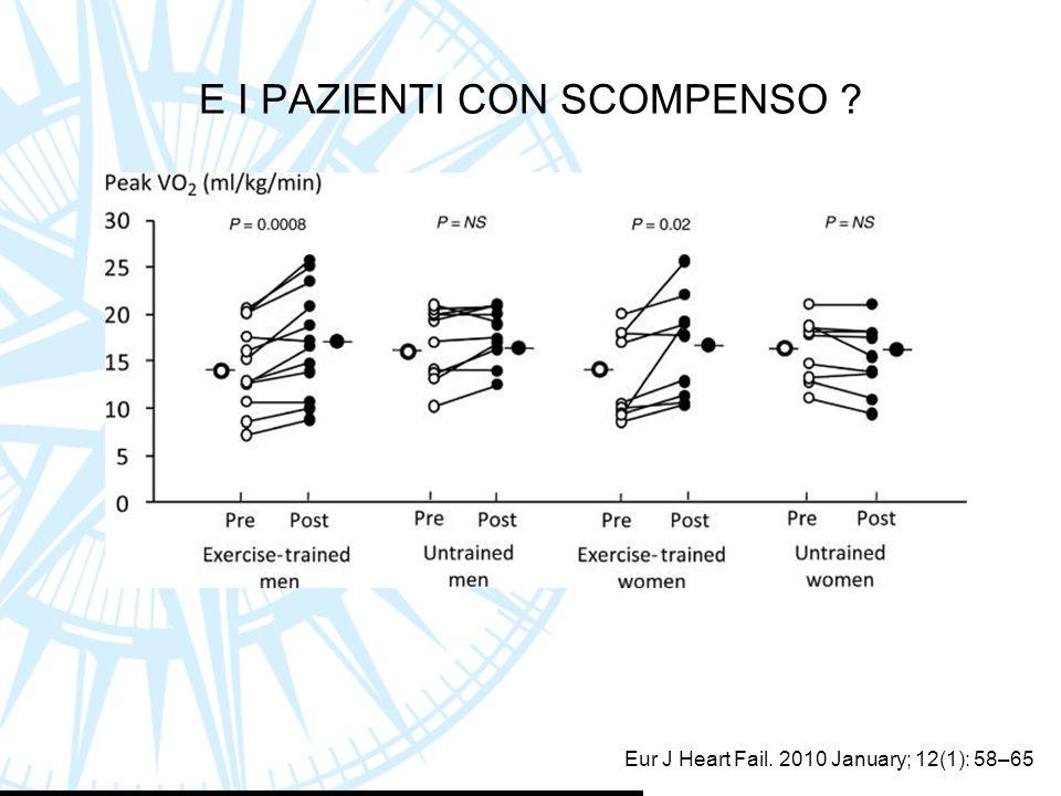 Eur J Heart Fail. 2010 January; 12(1): 58–65 E I PAZIENTI CON SCOMPENSO ?