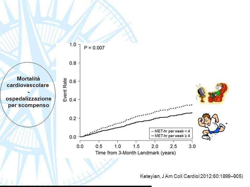 Mortalità cardiovascolare - ospedalizzazione per scompenso Keteyian, J Am Coll Cardiol 2012;60:1899–905)