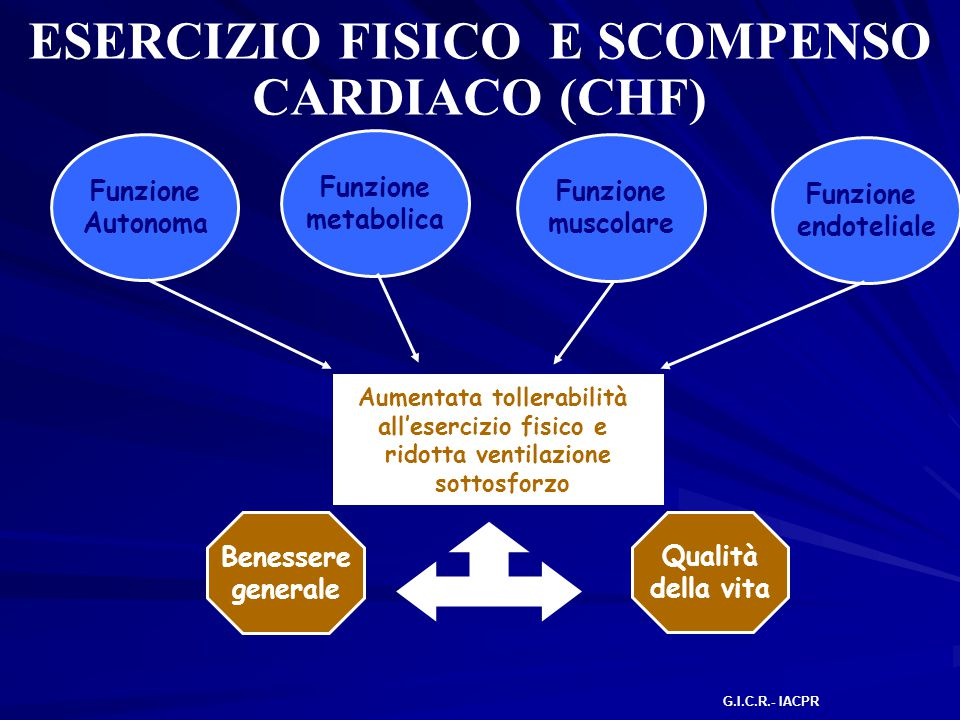 ESERCIZIO FISICO E SCOMPENSO CARDIACO (CHF) Funzione Autonoma Funzione endoteliale Funzione muscolare Funzione metabolica Aumentata tollerabilità all'