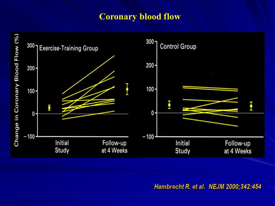 Hambrecht R. et al. NEJM 2000;342:454 Coronary blood flow