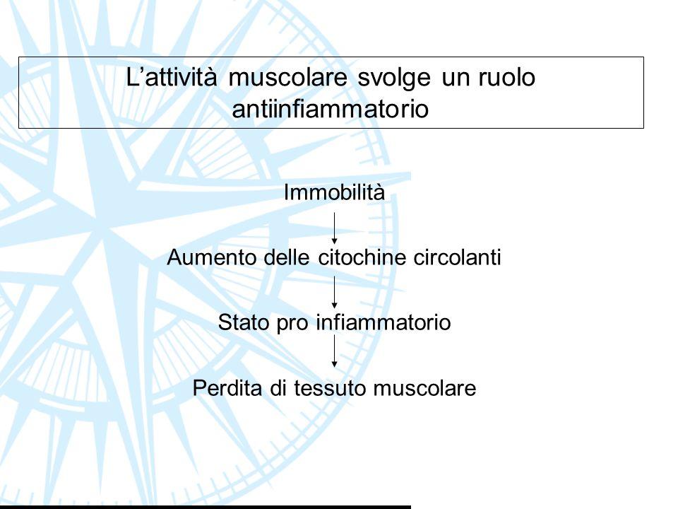Immobilità Aumento delle citochine circolanti Stato pro infiammatorio Perdita di tessuto muscolare L'attività muscolare svolge un ruolo antiinfiammato