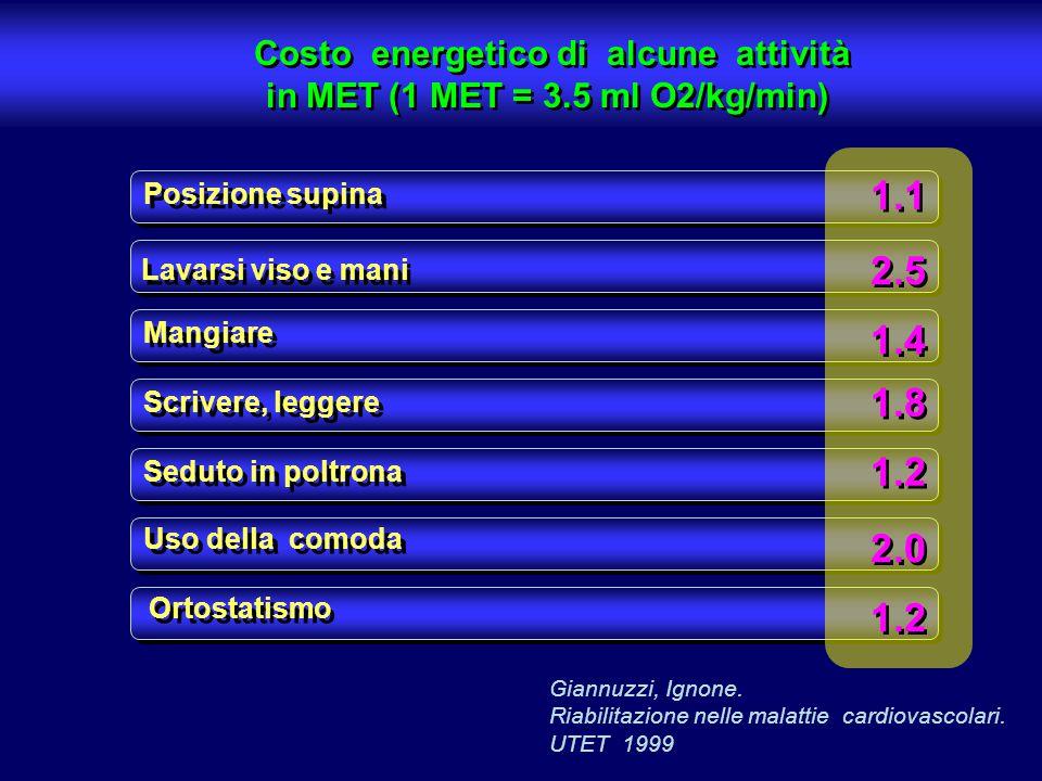 Costo energetico di alcune attività in MET (1 MET = 3.5 ml O2/kg/min) Costo energetico di alcune attività in MET (1 MET = 3.5 ml O2/kg/min) Posizione