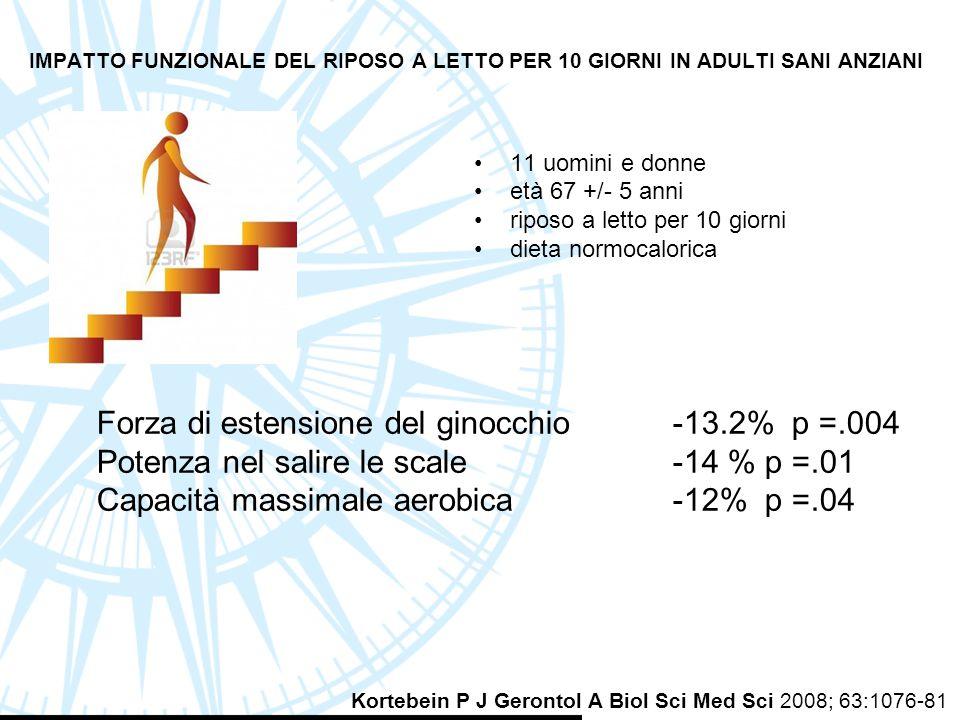 IMPATTO FUNZIONALE DEL RIPOSO A LETTO PER 10 GIORNI IN ADULTI SANI ANZIANI 11 uomini e donne età 67 +/- 5 anni riposo a letto per 10 giorni dieta norm