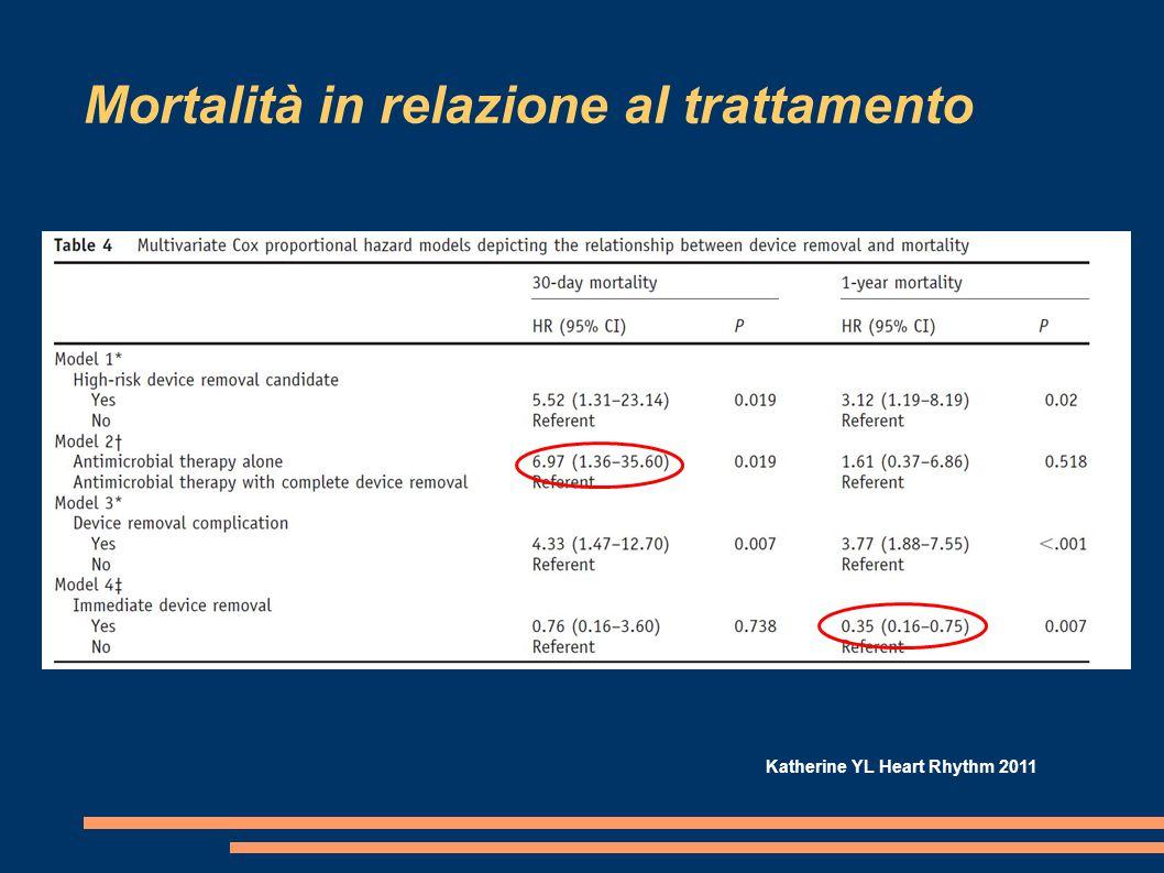 Mortalità in relazione al trattamento Katherine YL Heart Rhythm 2011