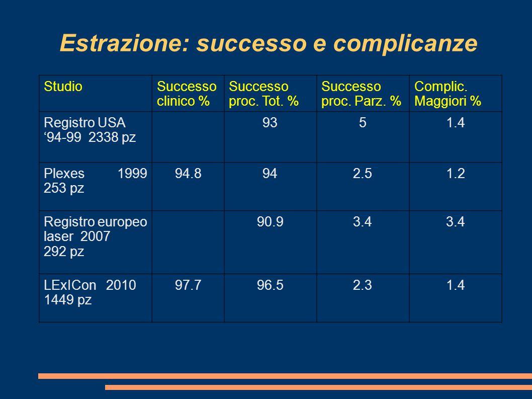 Estrazione: successo e complicanze StudioSuccesso clinico % Successo proc. Tot. % Successo proc. Parz. % Complic. Maggiori % Registro USA '94-99 2338