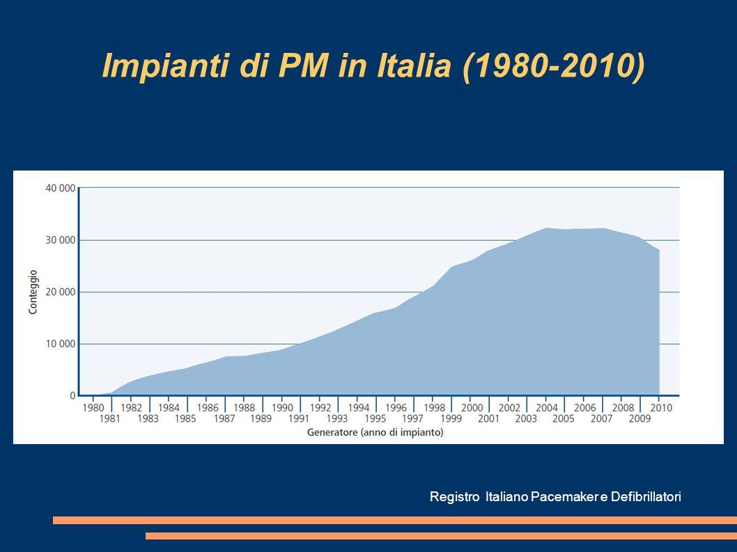 Impianti di PM in Italia (1980-2010) Registro Italiano Pacemaker e Defibrillatori