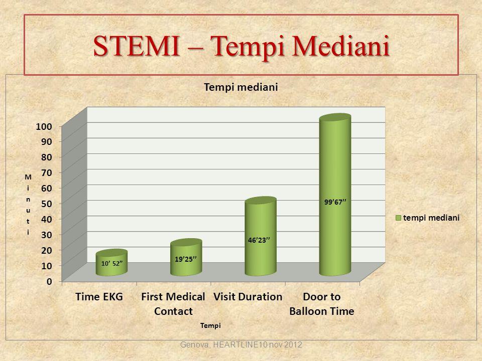 STEMI – Tempi Mediani Genova, HEARTLINE10 nov 2012