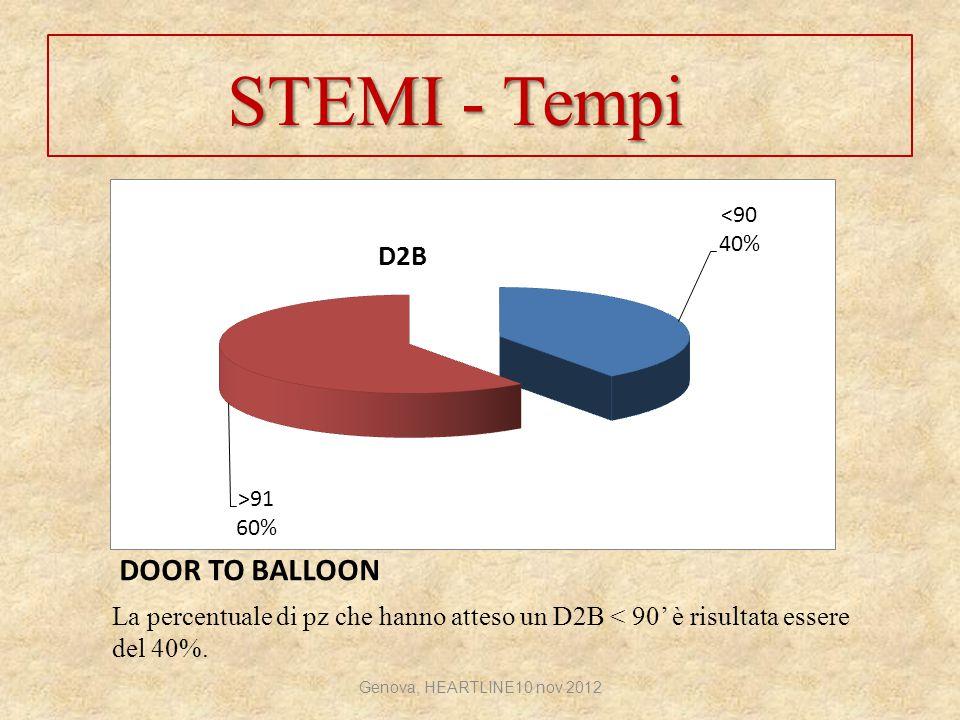 DOOR TO BALLOON La percentuale di pz che hanno atteso un D2B < 90' è risultata essere del 40%. STEMI - Tempi Genova, HEARTLINE10 nov 2012